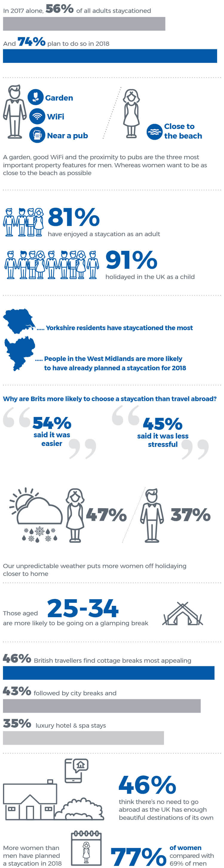 Staycations - UK holiday statistics - mobile