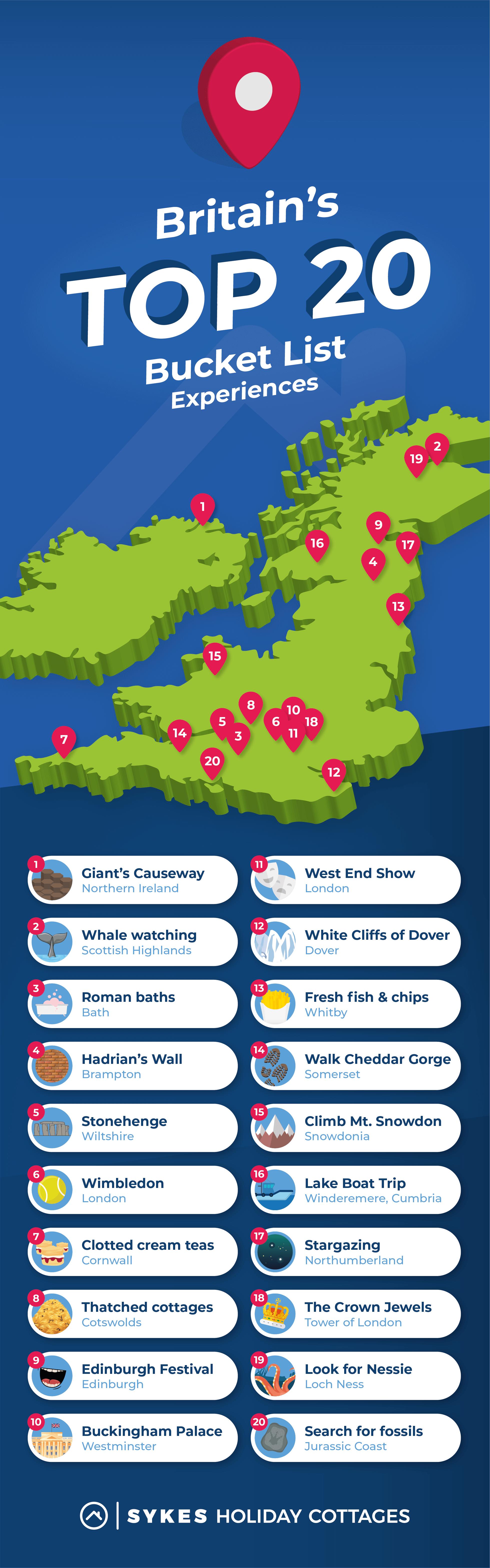 UK Bucket list infographic