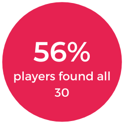 56% of players found all 30