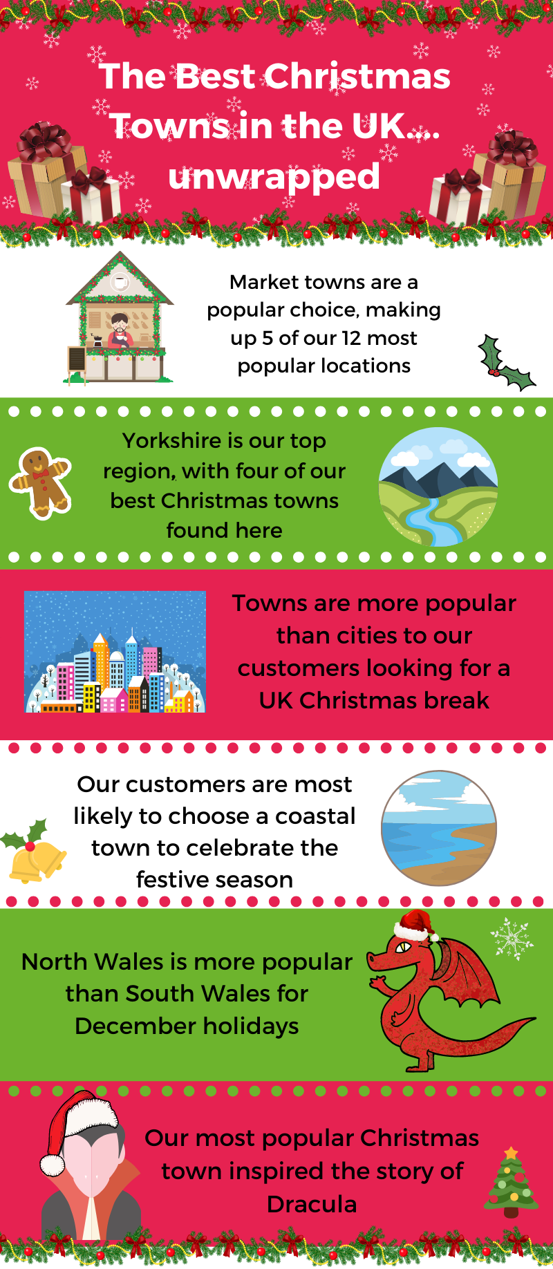 best christmas towns infographic