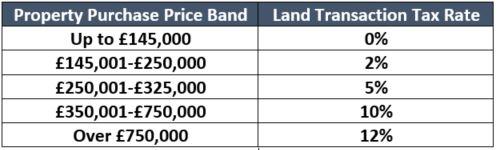 Scotland Land Transaction Tax Thresholds