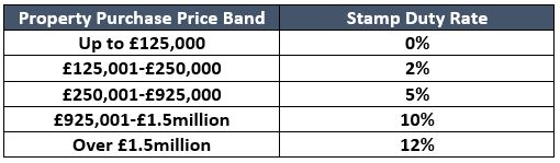 stamp duty rate bands