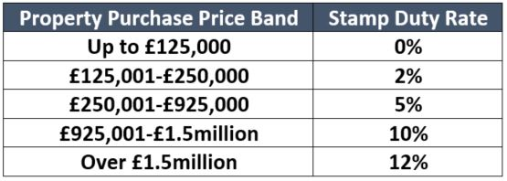 stamp duty tax rates