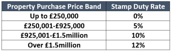 stamp duty transitional rate