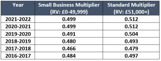 multipliers for business rates