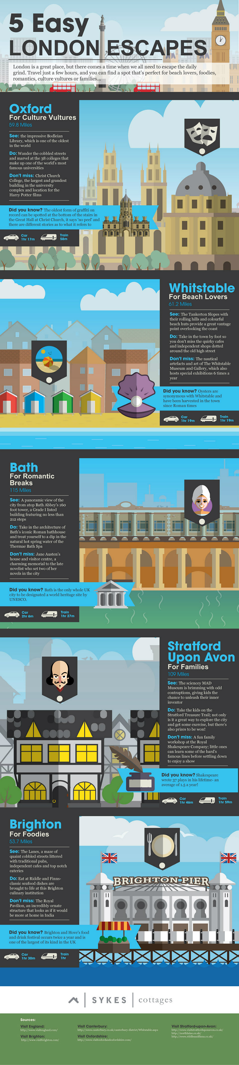 Sykes-Cottages-London-Escapes-Infographic